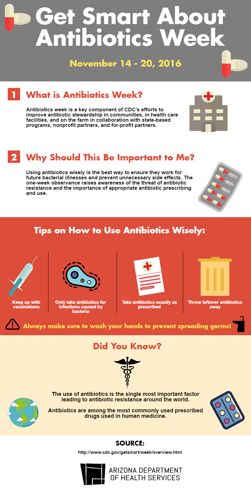 antibioticsweekinfographic