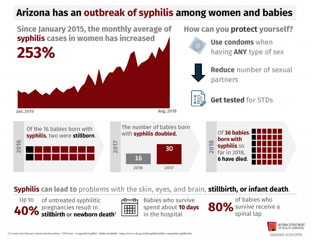 Syphilis outbreak impacts the health of women and babies